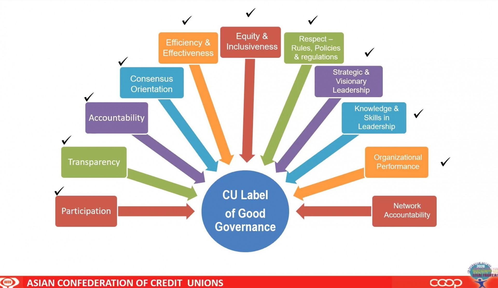 CULEG, Label Keunggulan CU dalam Tata Kelola
