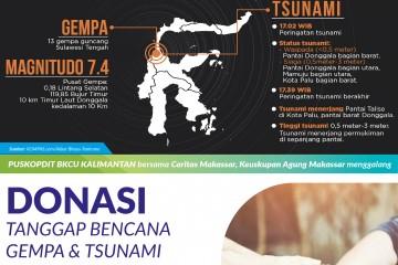 Donasi Bencana Gempa & Tsunami Donggala - Palu