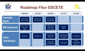 Next ESCETE - Core Sistem Informasi Akuntansi Credit Union Anggota BKCU Kalimantan